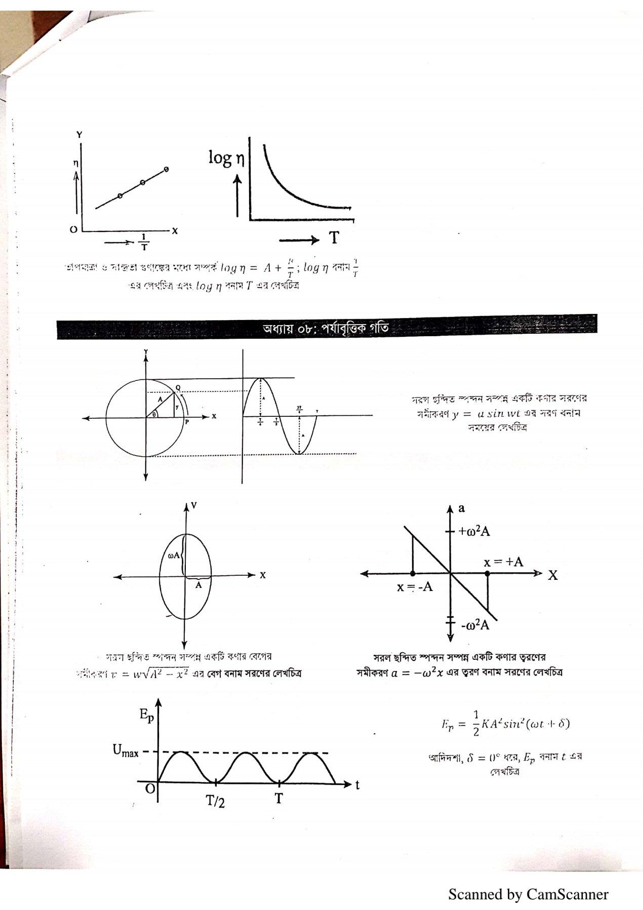 পদার্থবিজ্ঞান ১ম পত্রের সকল গ্রাফ PDF Download | Physics 1st Paper All Graph PDF