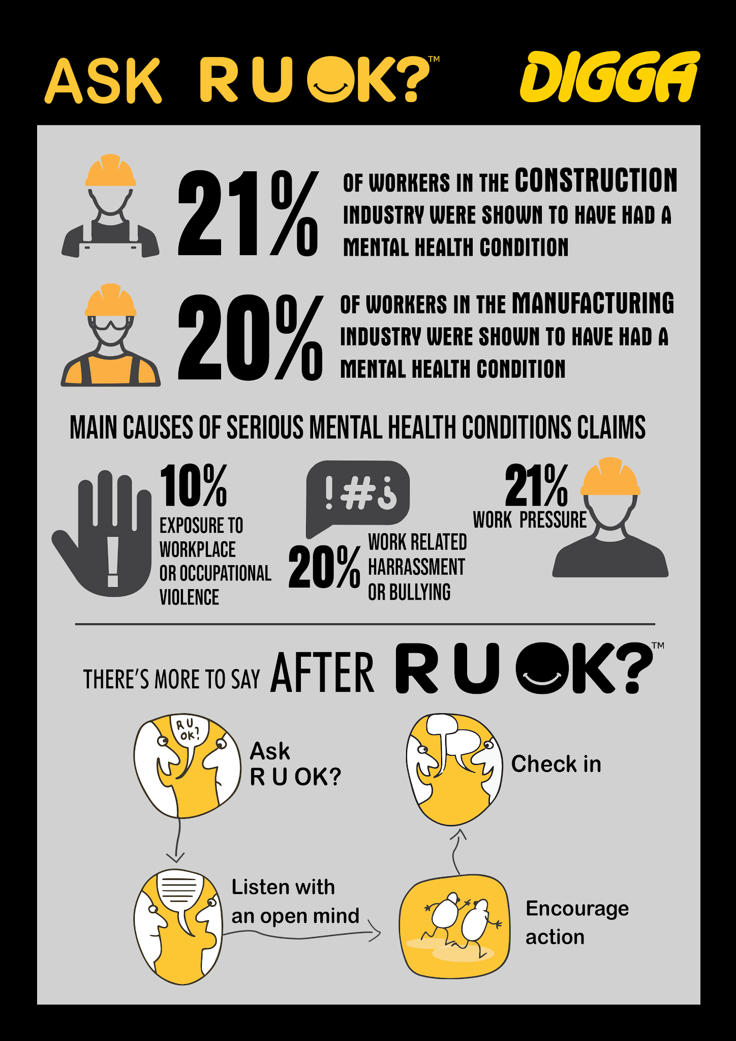 R U Ok Construction Industry - Ask a mate, save a life