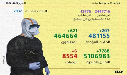 (كوفيد-19)..207 حالات إصابة جديدة و621 حالة شفاء خلال الـ24 ساعة الماضية