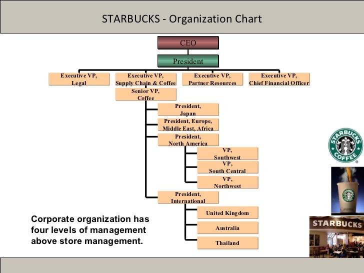 Marketing Lessons: Whatever Happened to Starbucks