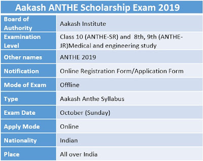 ANTHE Scholarship Result 2019