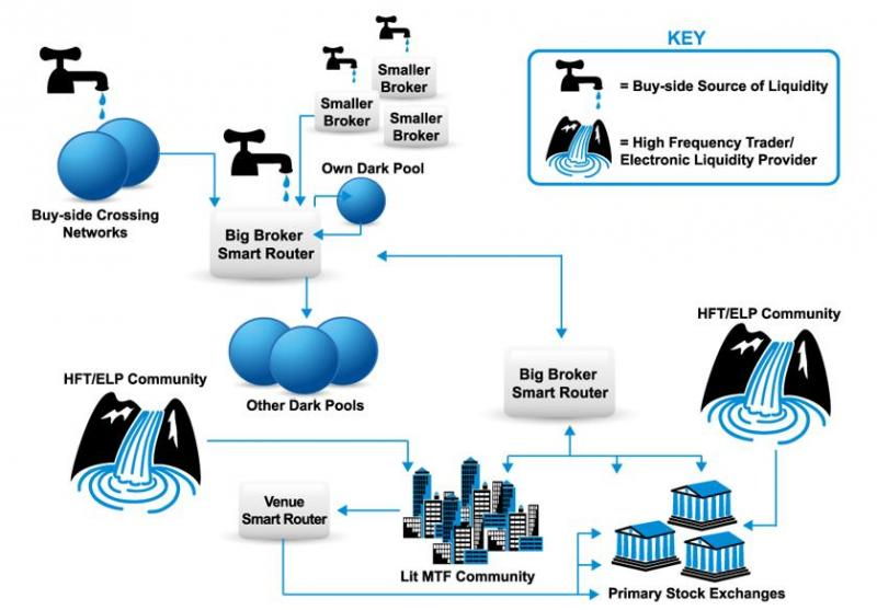 Liquidity Provider хэрхэн ажилладаг вэ?