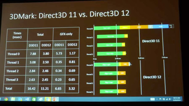 Windows 7 DirectX 12? Let's discuss it in a deep and relaxed