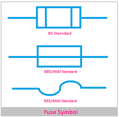Fuse Symbol IEC and ANSI Standard