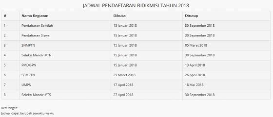 Pendaftaran Bidikmisi 2018 Resmi dibuka, Untuk Info Akses Laman bidikmisi.belmawa.dikti.go.id