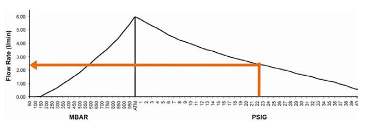 Lectura de caudal de una presión positiva en una curva de rendimiento