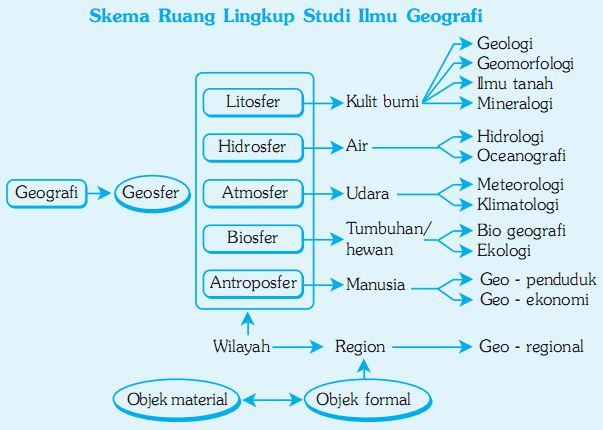 Skema ruang lingkup studi ilmu geografi