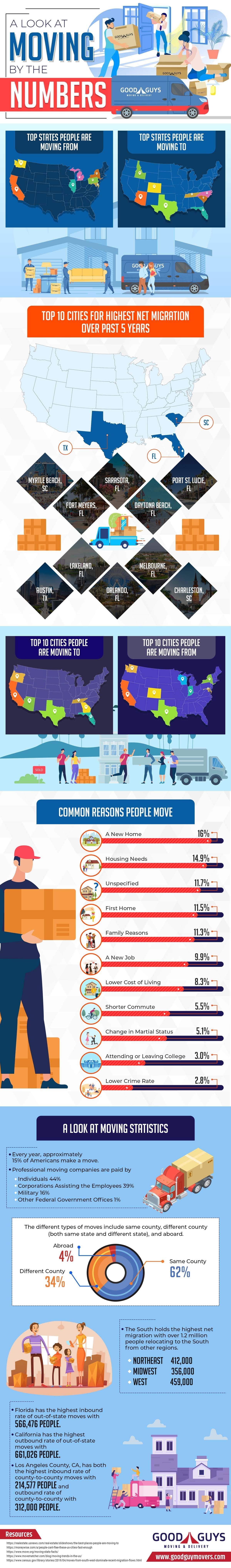 A Look at Moving by the Numbers #infographic
