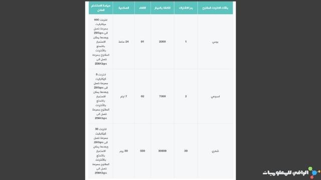 باقات الإنترنت المفتوح من زين العراق مع سُرعها
