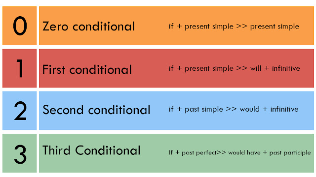 Conditional Quiz