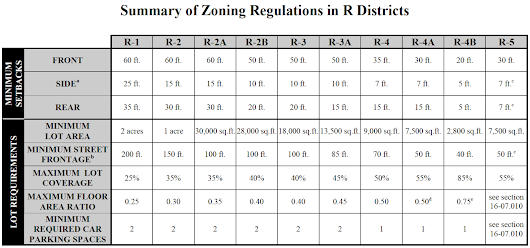 City of Atlanta Residential Zoning Requirements
