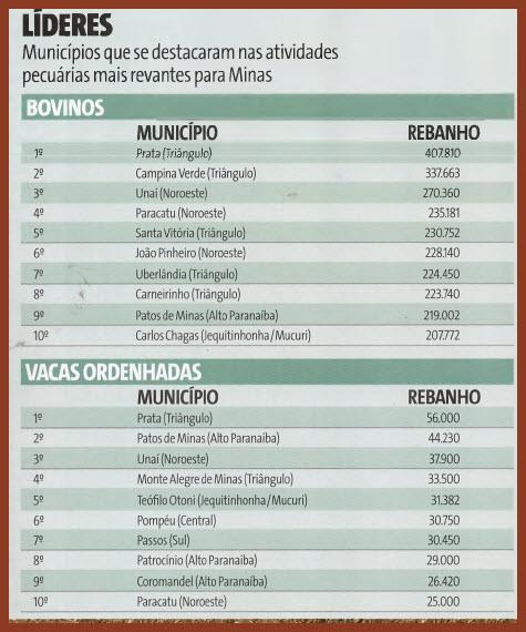 1071a18579d5 OS MAIORES DA PECUÁRIA MINEIRA