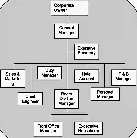 hotel organizational structure
