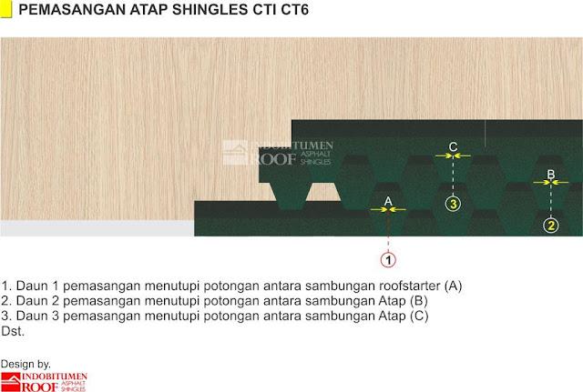 Teknik Pemasangan CT6