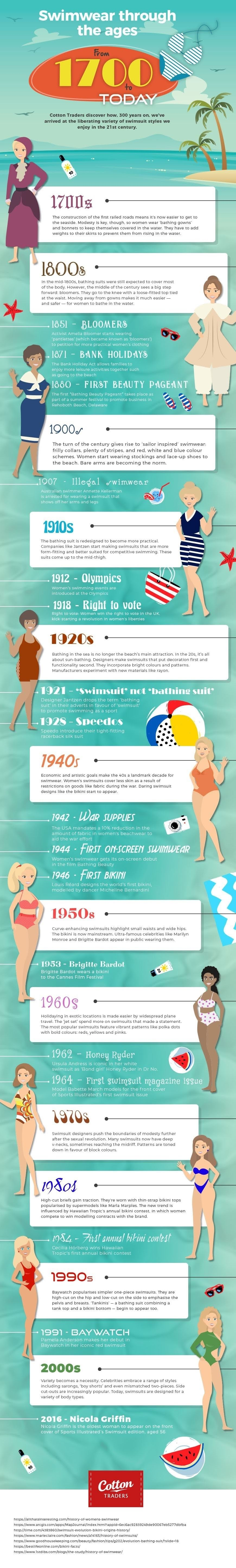 Swimwear from 1700 to the present day. #infographic