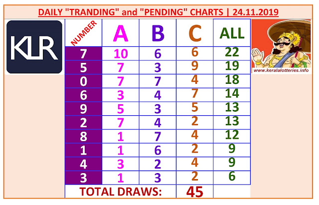 Kerala Lottery Winning Number Daily Tranding and Pending  Charts of 45 days on 24.11.2019