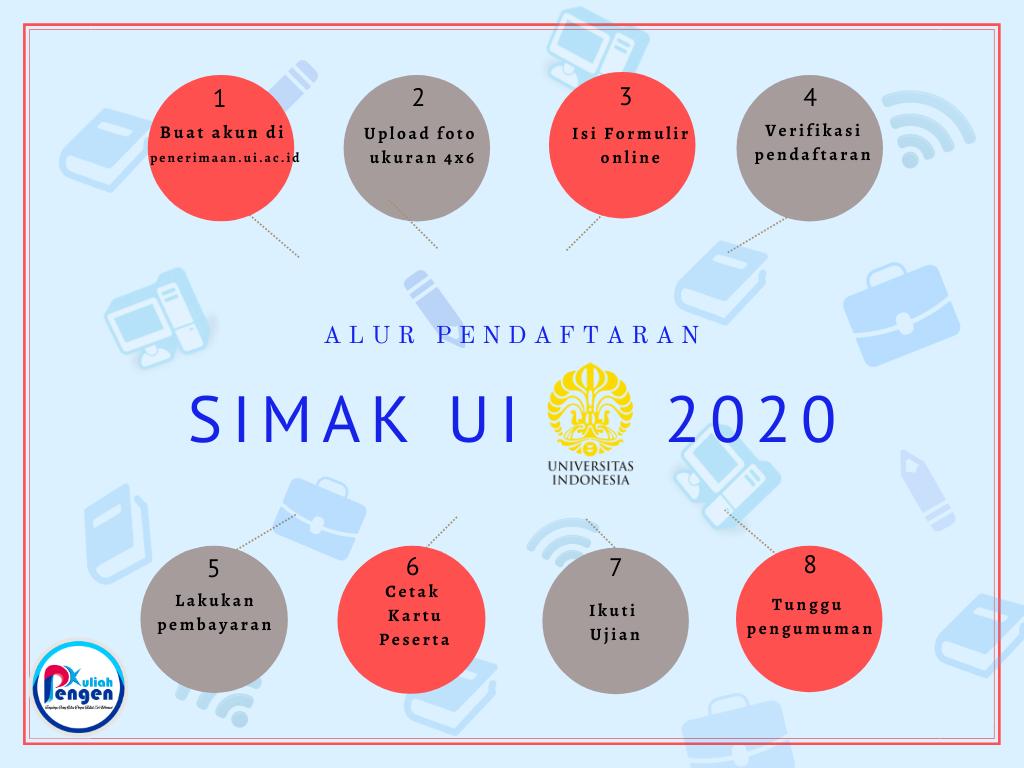 Info Simak Ui 2020 Pejuang Kuliah Ui Wajib Tahu Pengen Kuliah