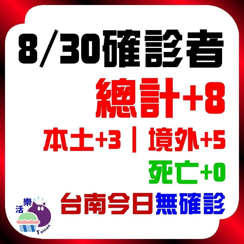 CDC公告,今日(8/30)確診:8。本土+3、境外+5、死亡+0。台南今日無確診(+0)(連64天)。