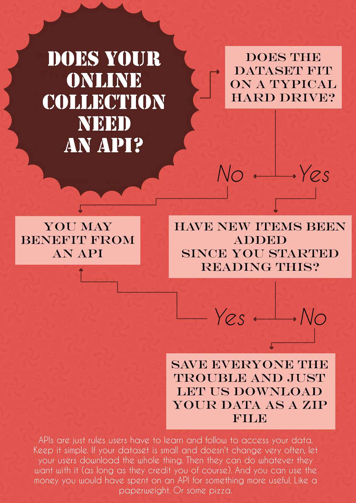 Does your online collection need an API?