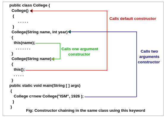 Constructor chaining in java example