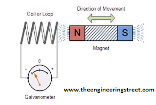 Lenz's Law Of Electromagnetic Induction, Definition, Formula And Application