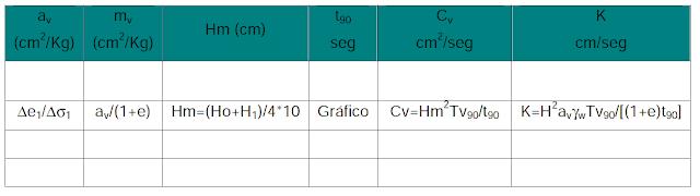 continuación de tabla curva de compresibilidad