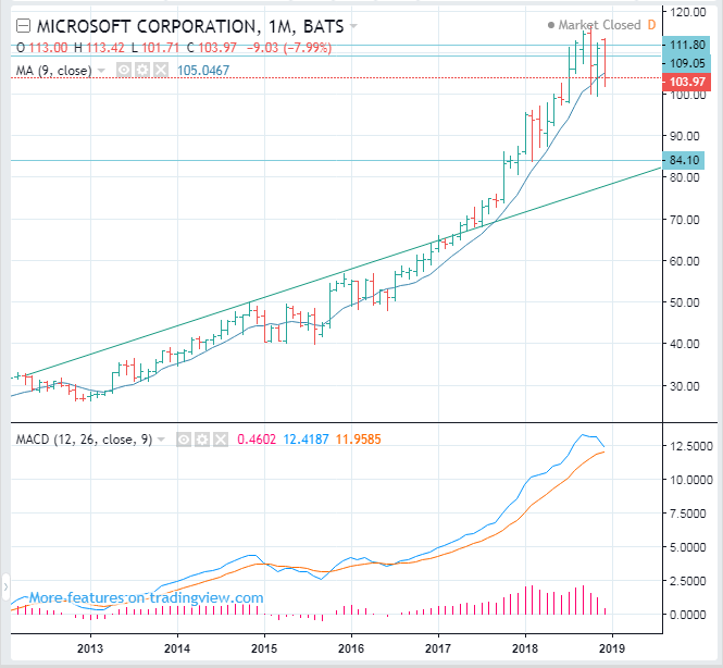MSFT Stock Price Long Term Forecast - Microsoft : SELL(Short)