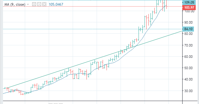NASDAQ:MSFT Microsoft stock price Long Term Forecast, SELL ...
