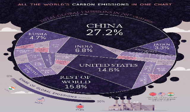 All the World's Carbon Emissions in One Chart