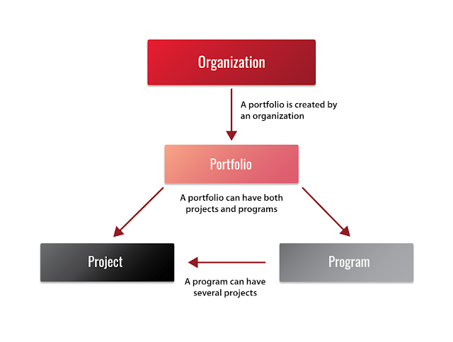 Three P's of Project Management