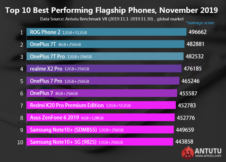 Best Android Smartphones in Terms of Performance