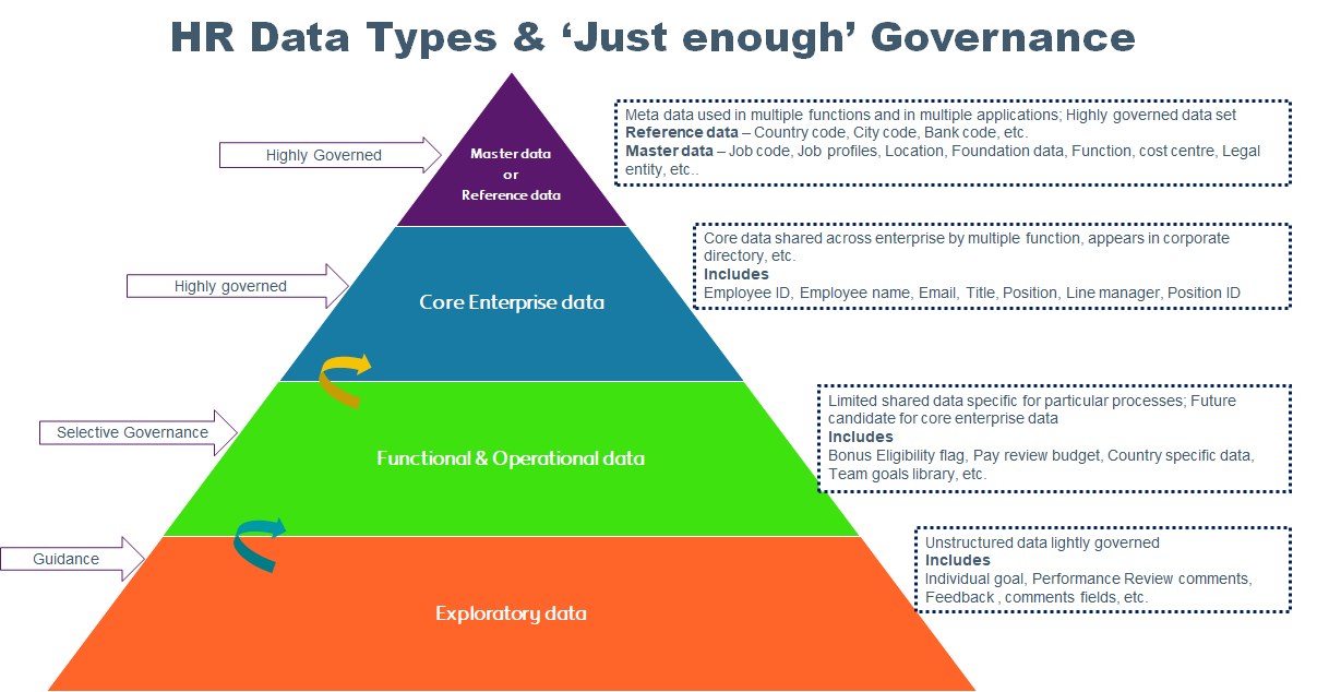 Just enough HR data governance