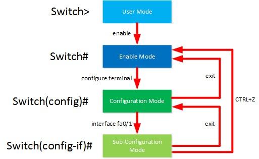 المستخدم تمكين وضع التكوين