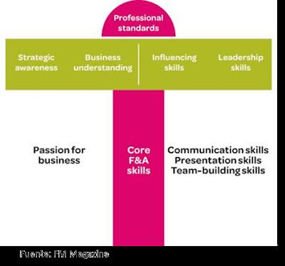 Para que tu equipo tenga visión global es necesario que tengan un conjunto de habilidades