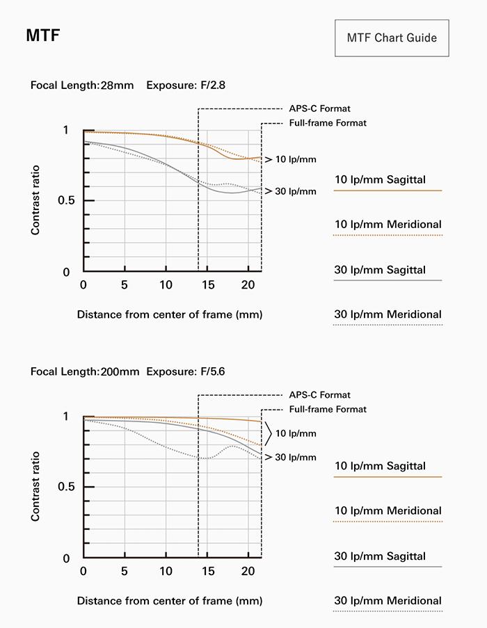 MTF-график объектива Tamron 28-200mm f/2.8-5.6 Di III RXD (A071)