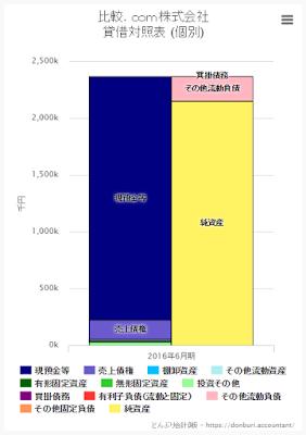 比較.com株式会社 財務諸表