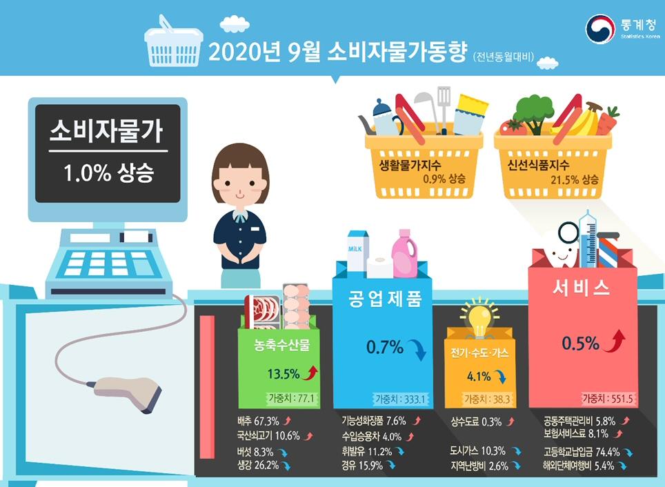 2020년 9월 소비자물가지수 전월대비 0.7%, 전년동월대비 1.0% 각각 상승