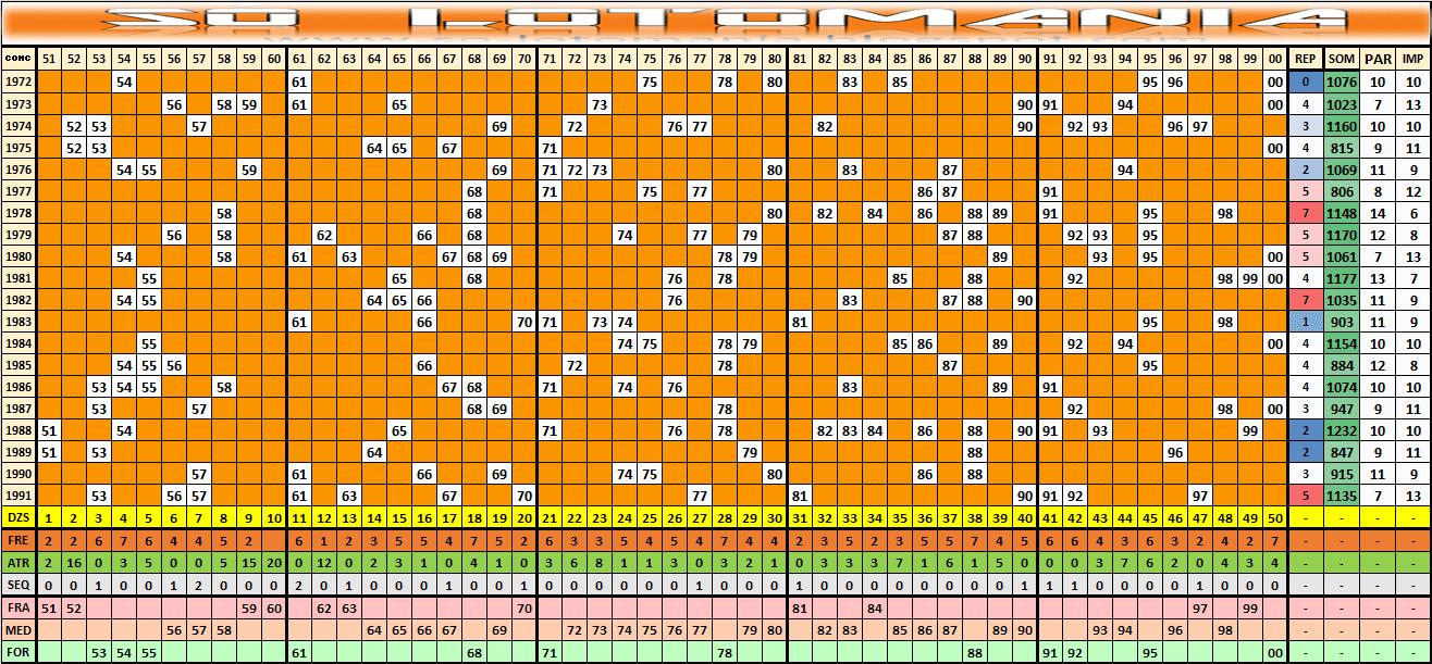 Estatísticas Lotomania 1992 Análises E Comportamento Das