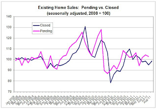 Existing and Pending Home Sales