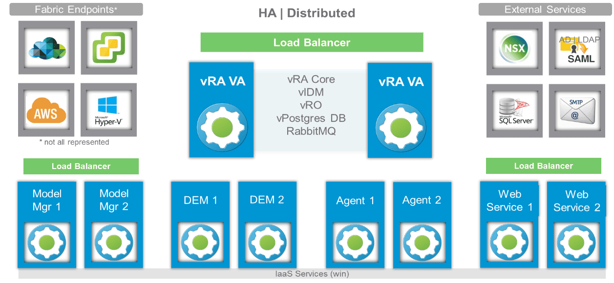 Let's Virtualize: VMware vRealize Automation Architecture