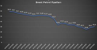 brent petrol yorumları güncel