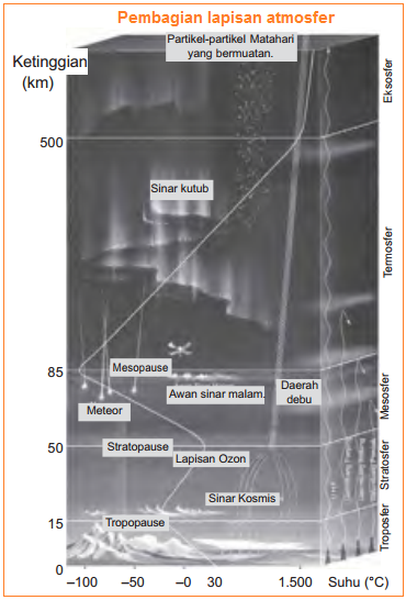 Pembagian lapisan atmosfer