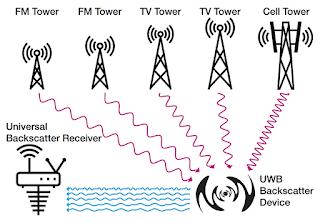 Устройства IoT научили добывать электропитание «из воздуха»