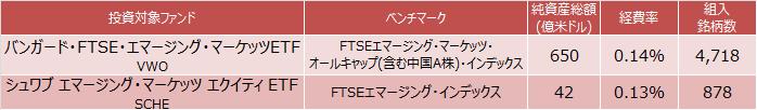 バンガード・FTSE・エマージング・マーケッツETFとシュワブ エマージング・マーケッツ エクイティ ETFの概要