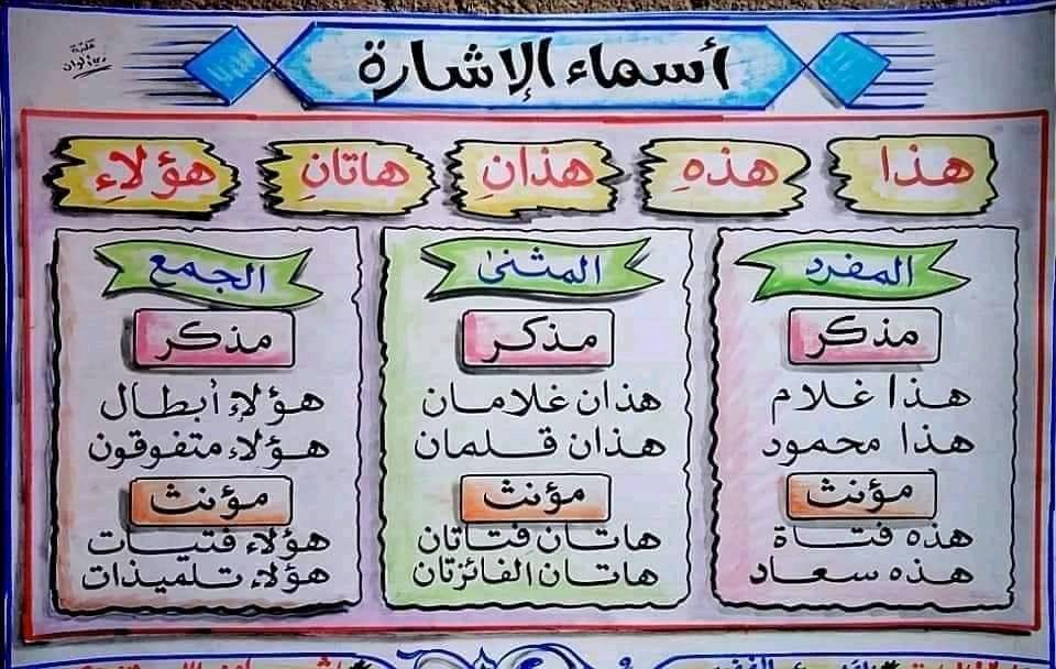ملخصات جذابة لبعض قواعد اللغة العربية لجميع مستويات الابتدائي