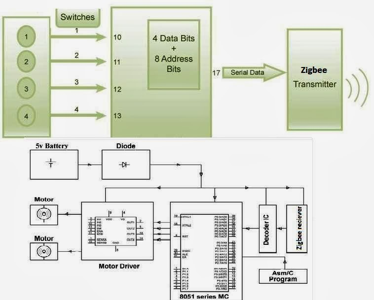 block diagram zigbee 6 zigbee based robotic vehicle control bolla technologies c code block diagram