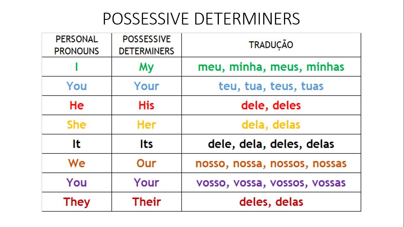 English Corner Possessive Determiners Revisions 4th Grade