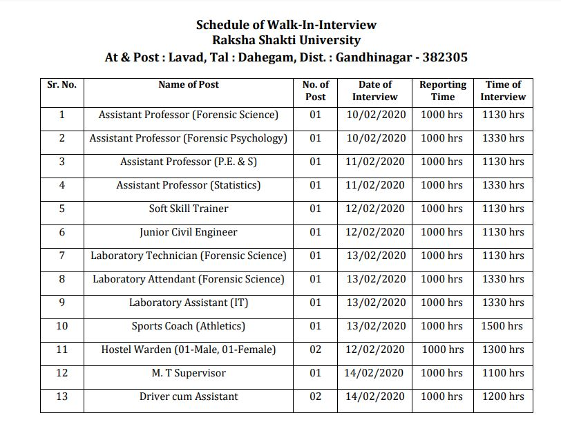 Raksha Shakti University post details