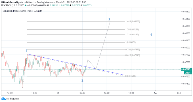 CAD/CHF Forex Pair Trend Reversal Signal on 15 Min Chart Wave Analysis 31st March 2020