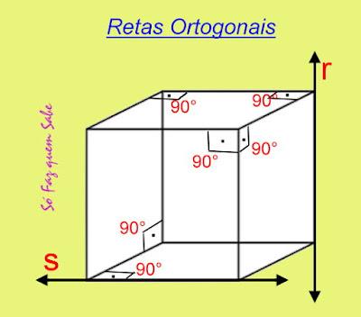 Esquema de um cubo mostrando retas ortogonais